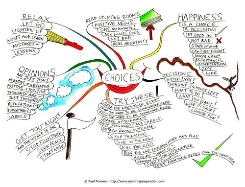 Choices_Mind_Map